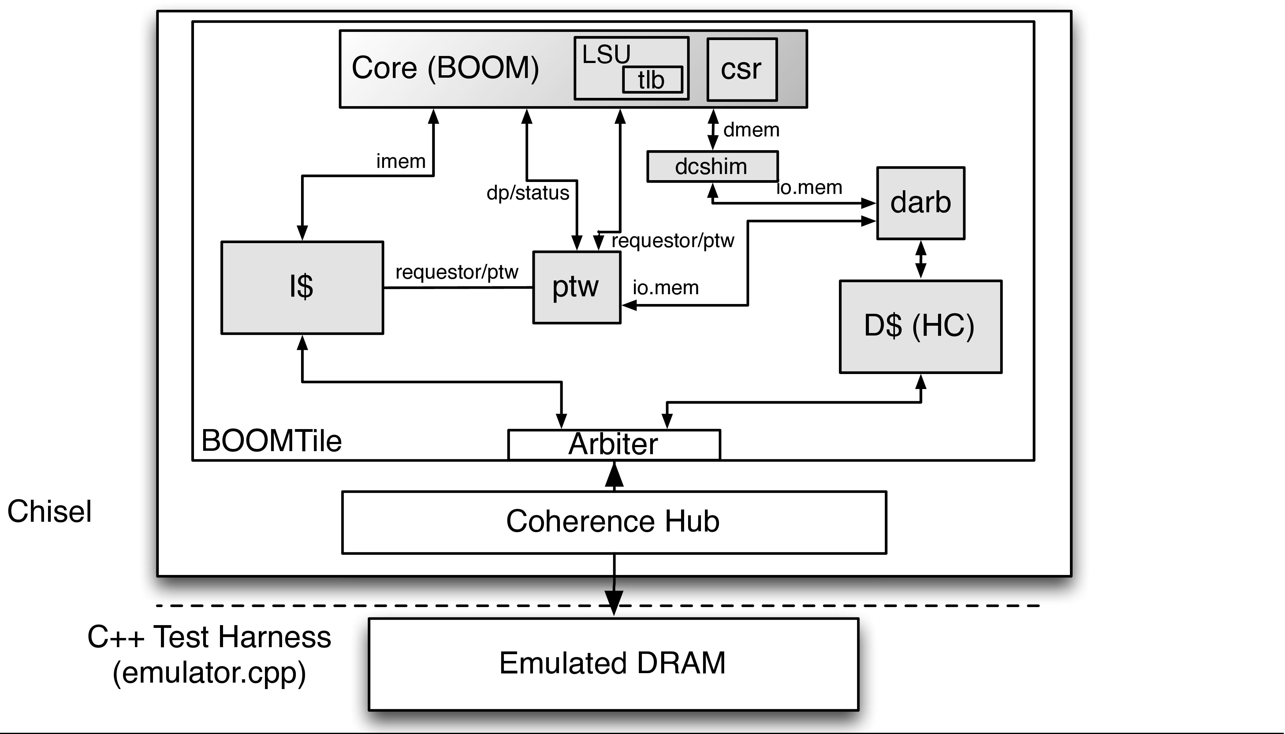 1 6  The Rocket-Chip Repository — RISCV-BOOM documentation