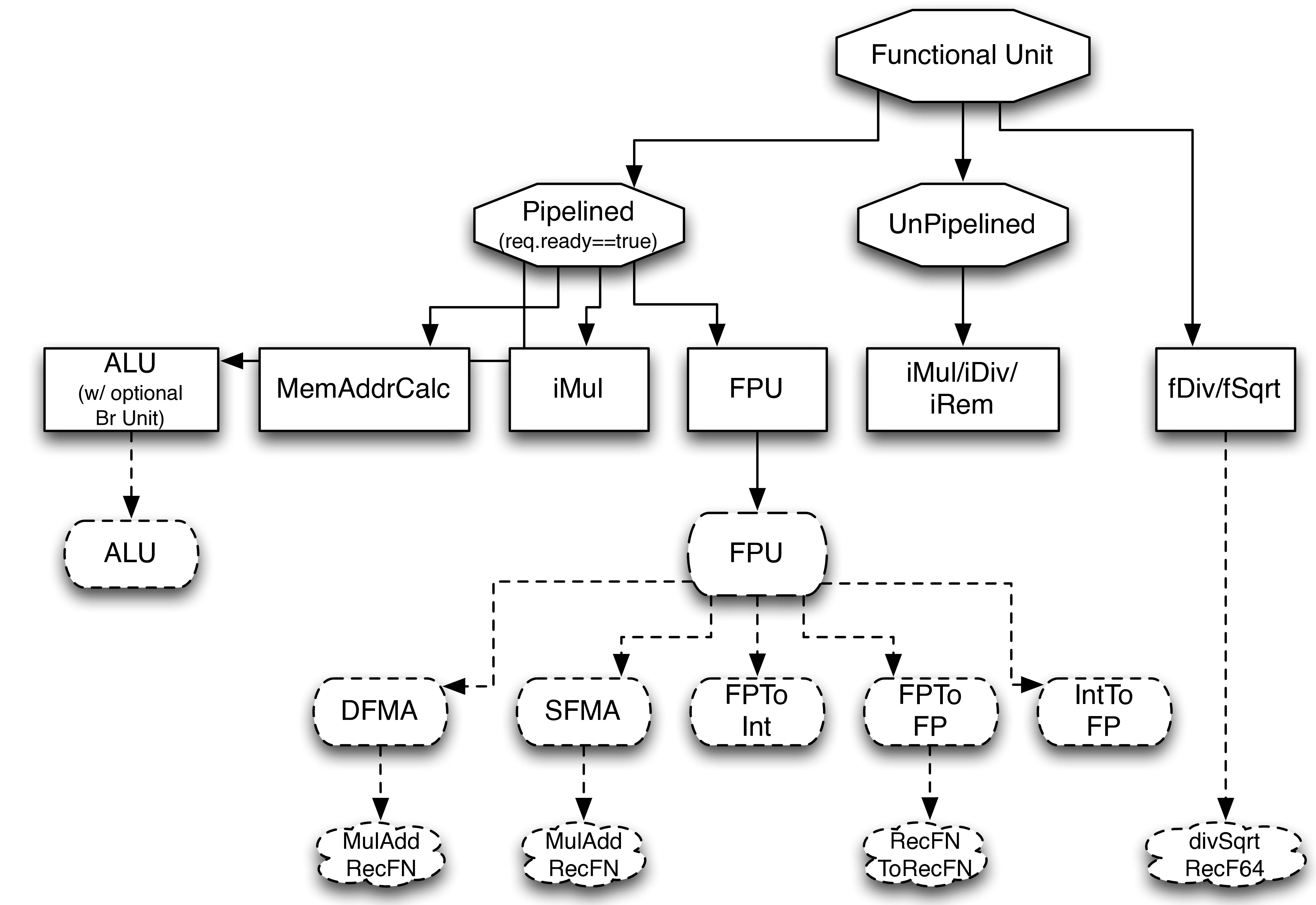 Functional Unit Hierarchy