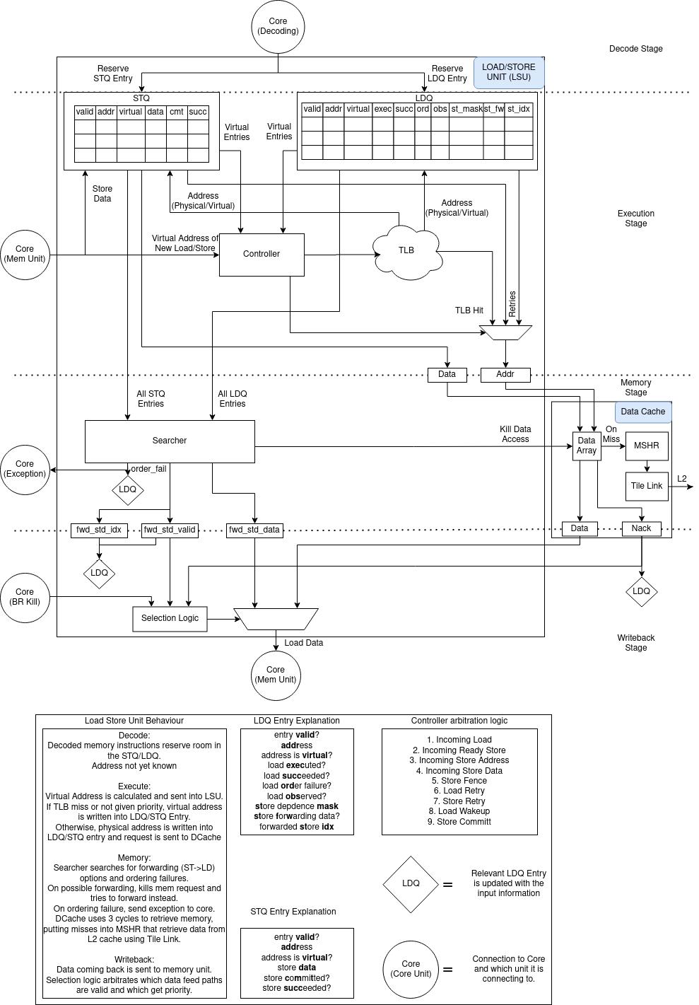 10  The Load/Store Unit (LSU) — RISCV-BOOM documentation