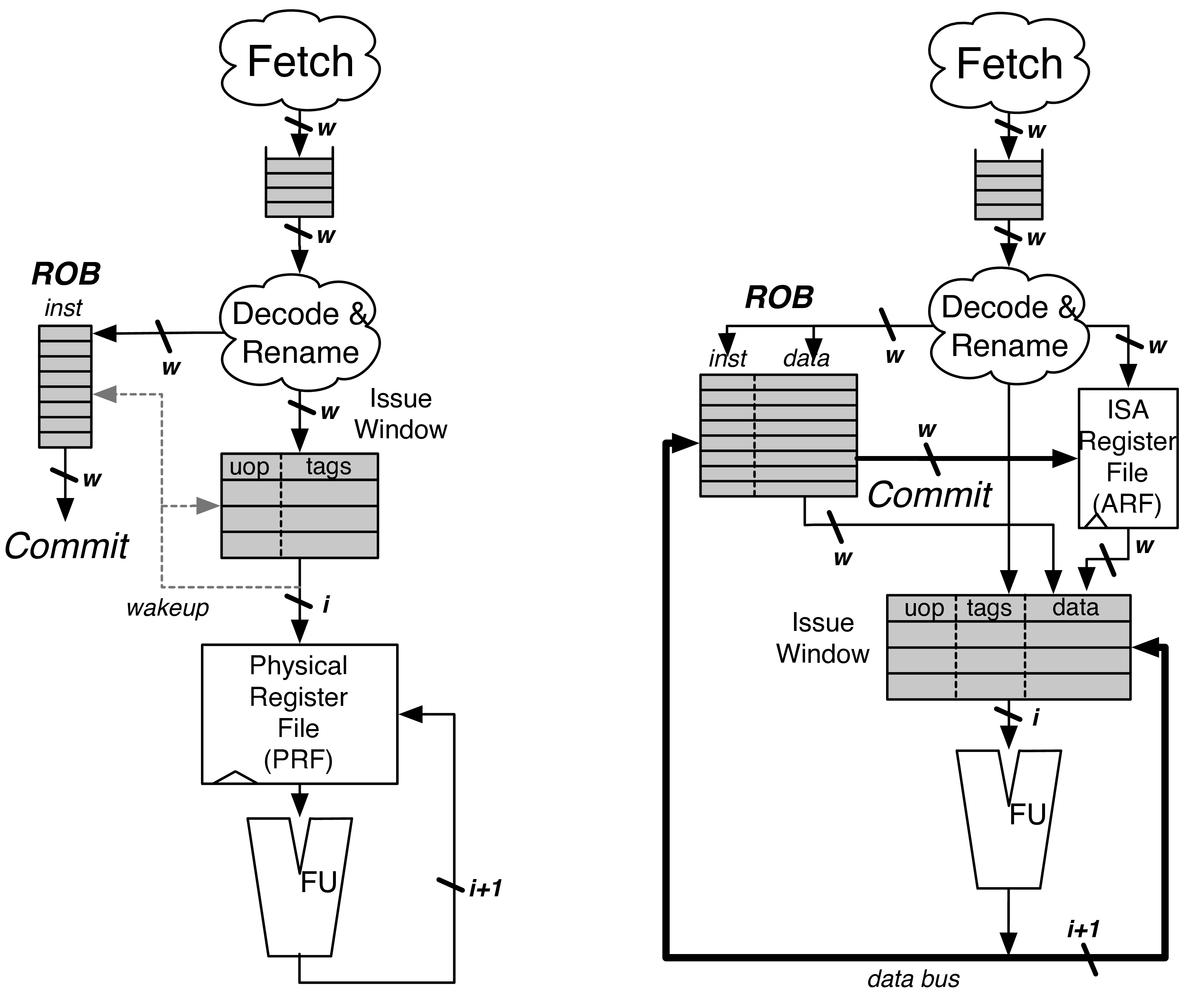 PRF vs Data-in-ROB design